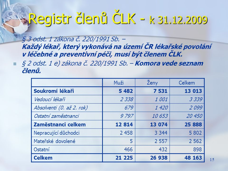 Registr členů ČLK - k 31.12.2009