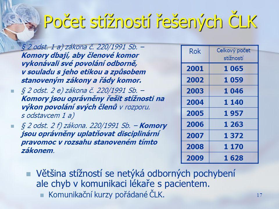 Počet stížností řešených ČLK