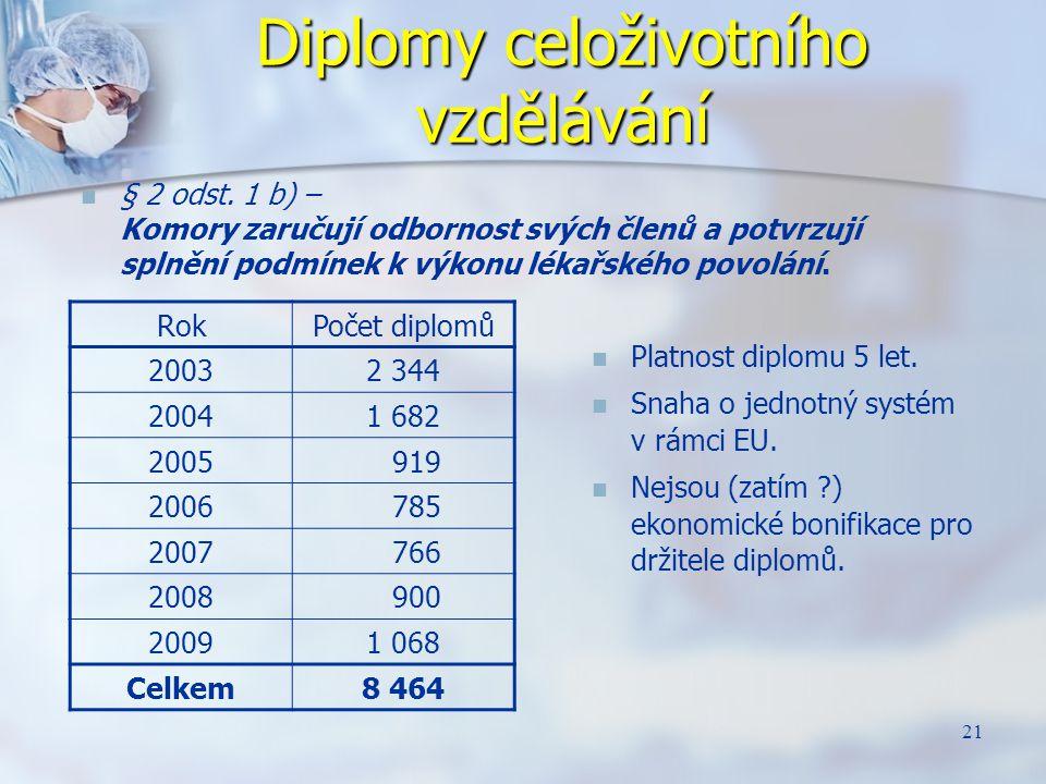 Diplomy celoživotního vzdělávání