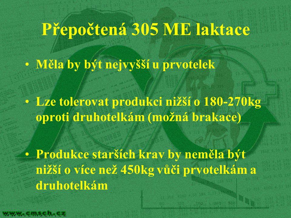 Přepočtená 305 ME laktace Měla by být nejvyšší u prvotelek