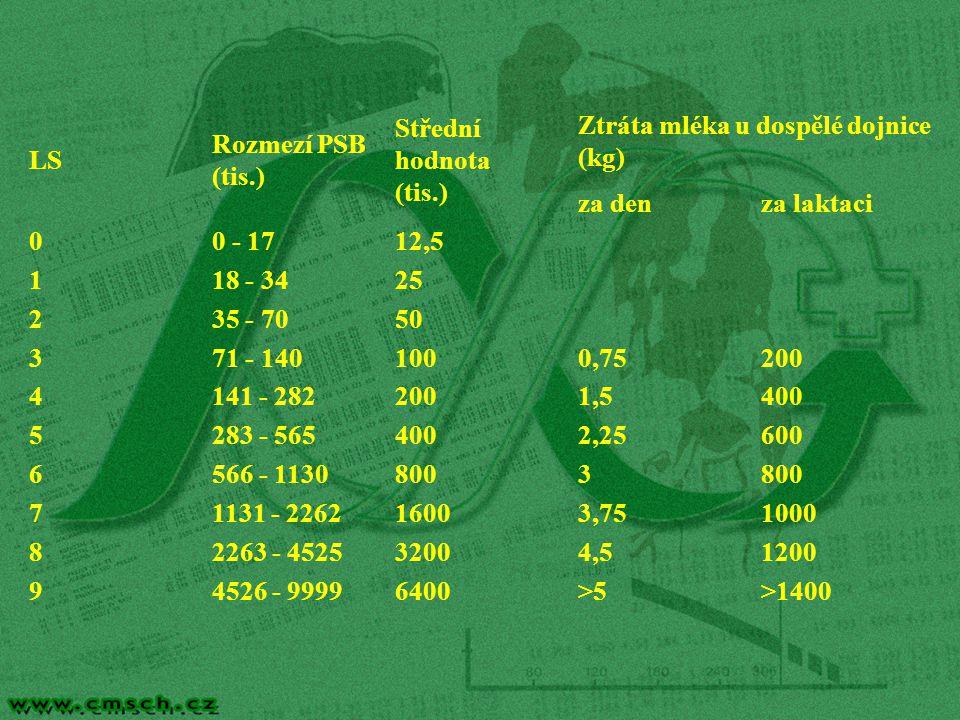 LS Rozmezí PSB (tis.) Střední hodnota (tis.) Ztráta mléka u dospělé dojnice (kg) za den. za laktaci.