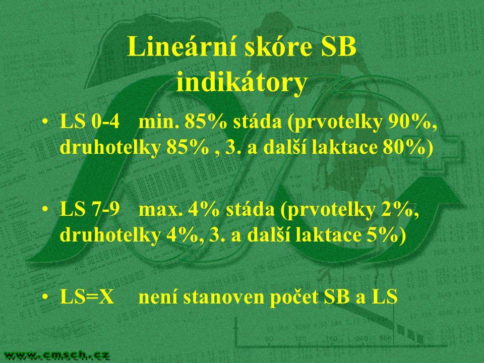 Lineární skóre SB indikátory