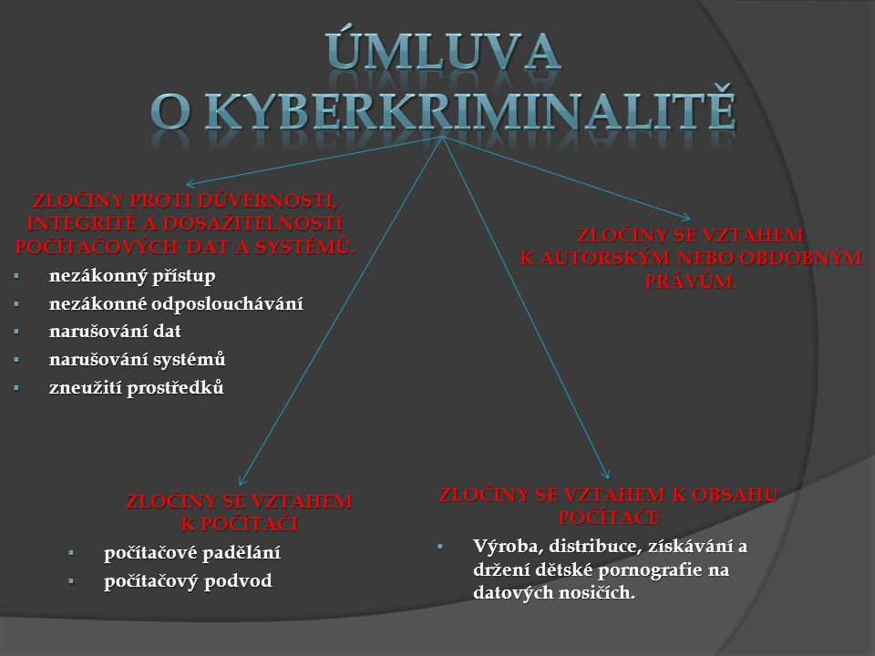 Úmluva o kyberkriminalitě