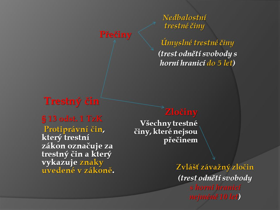 Trestný čin Přečiny Zločiny § 13 odst. 1 TzK