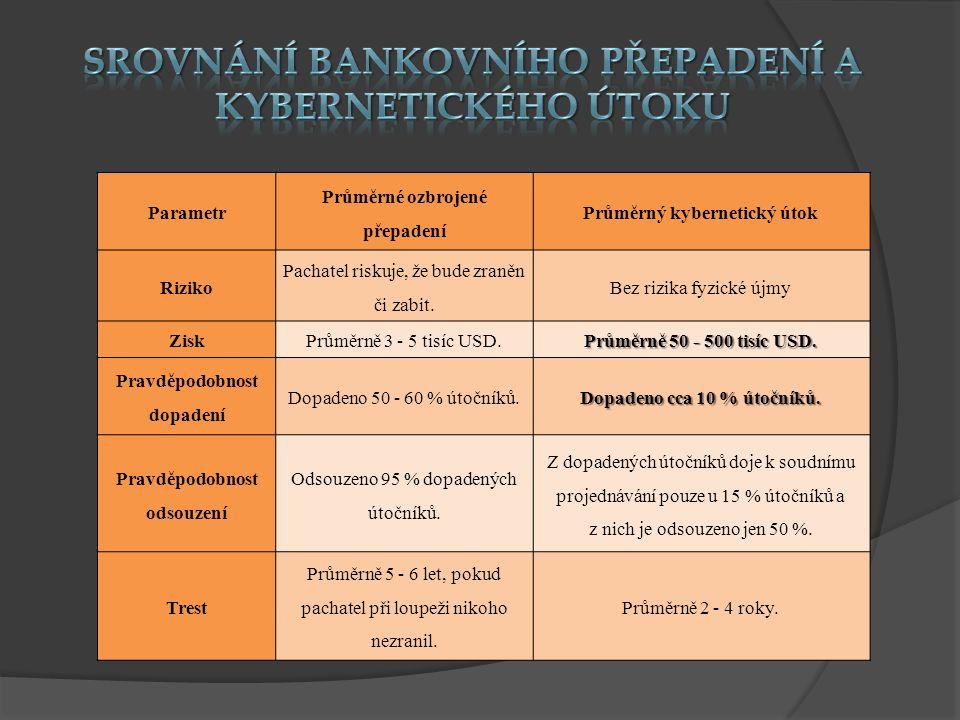 Srovnání bankovního přepadení a kybernetického útoku