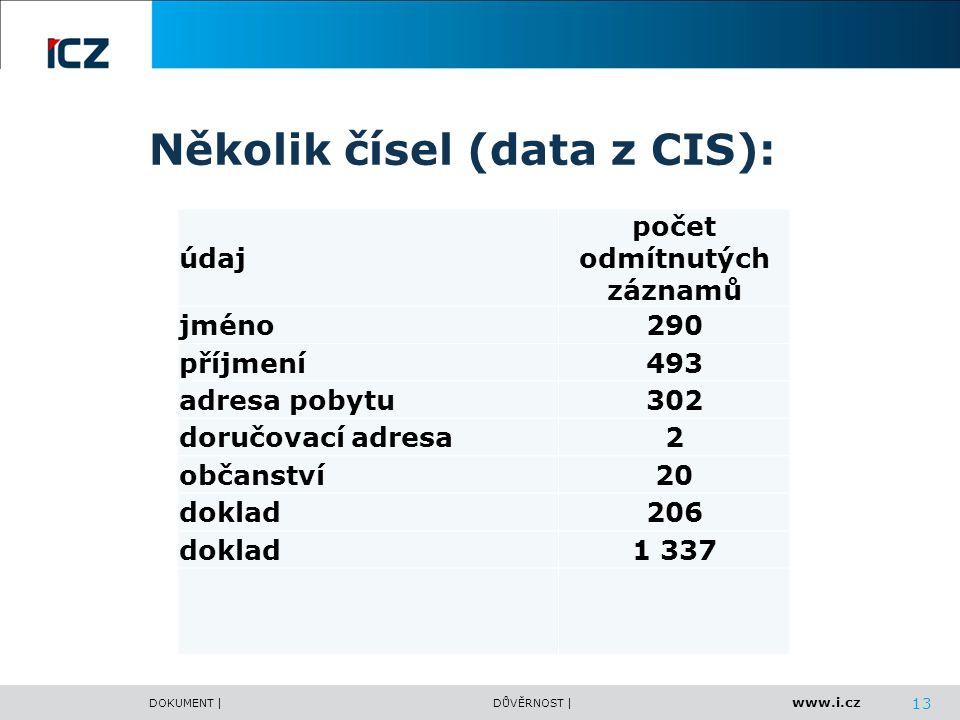 Několik čísel (data z CIS):