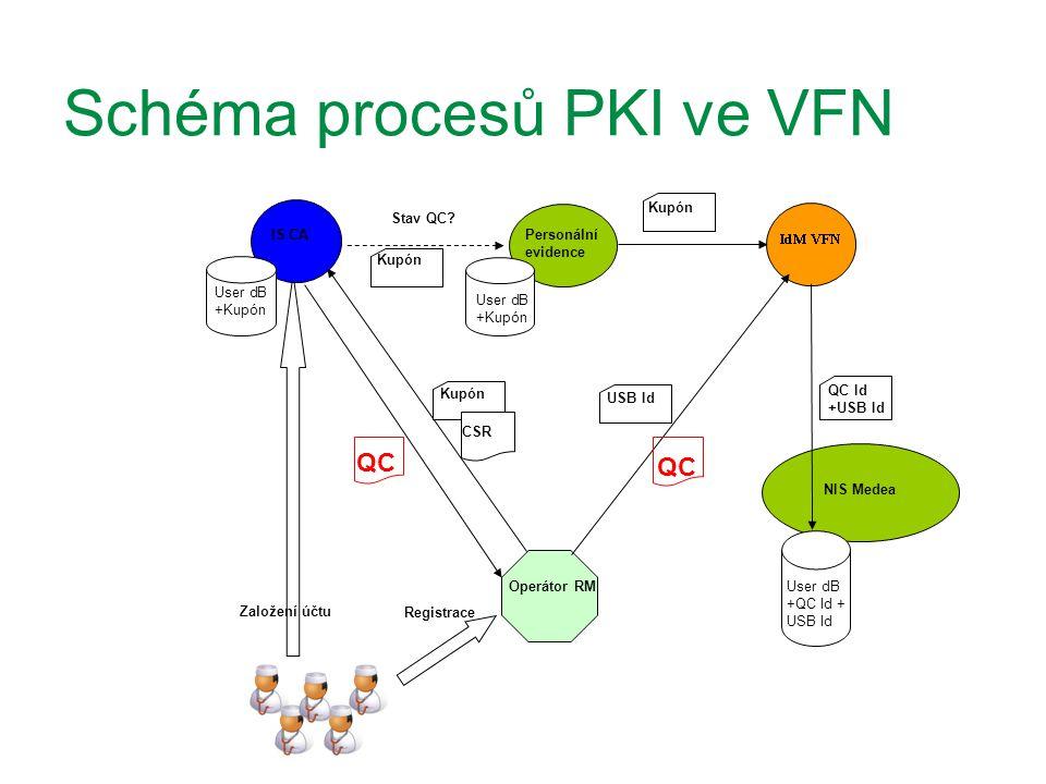 Schéma procesů PKI ve VFN