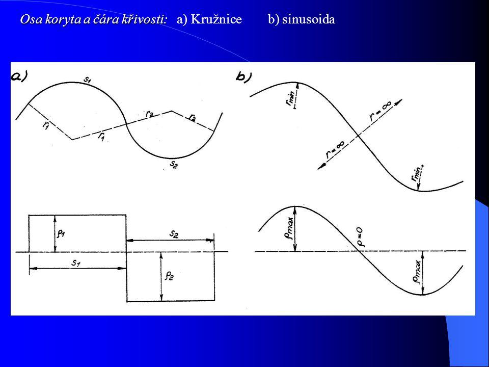 Osa koryta a čára křivosti: a) Kružnice b) sinusoida