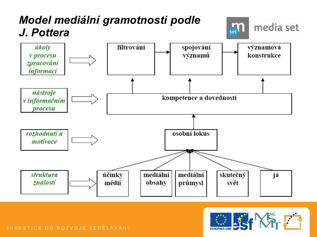 Model mediální gramotnosti podle J. Pottera