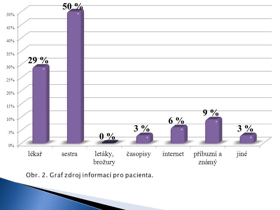 Obr. 2. Graf zdroj informací pro pacienta.