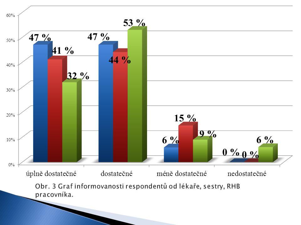 Obr. 3 Graf informovanosti respondentů od lékaře, sestry, RHB pracovníka.
