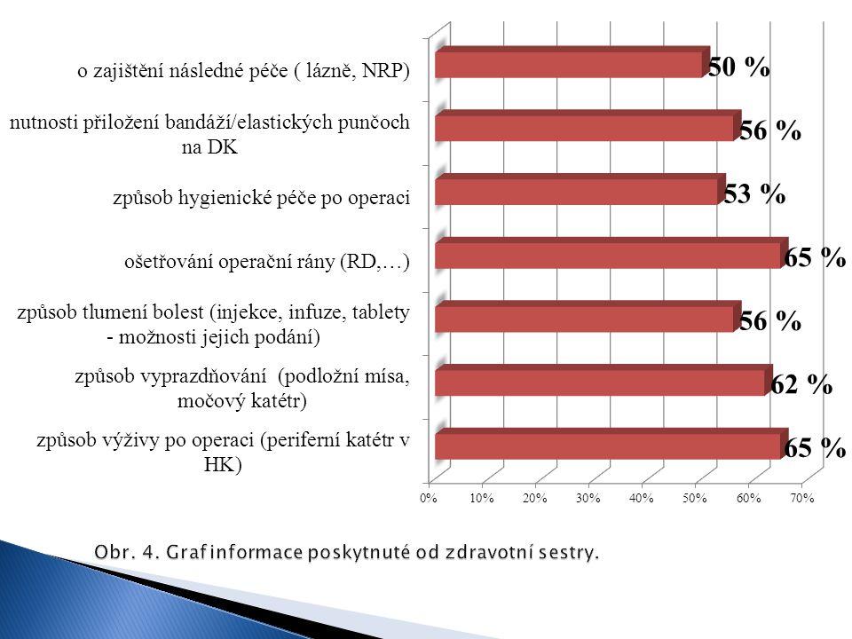 Obr. 4. Graf informace poskytnuté od zdravotní sestry.