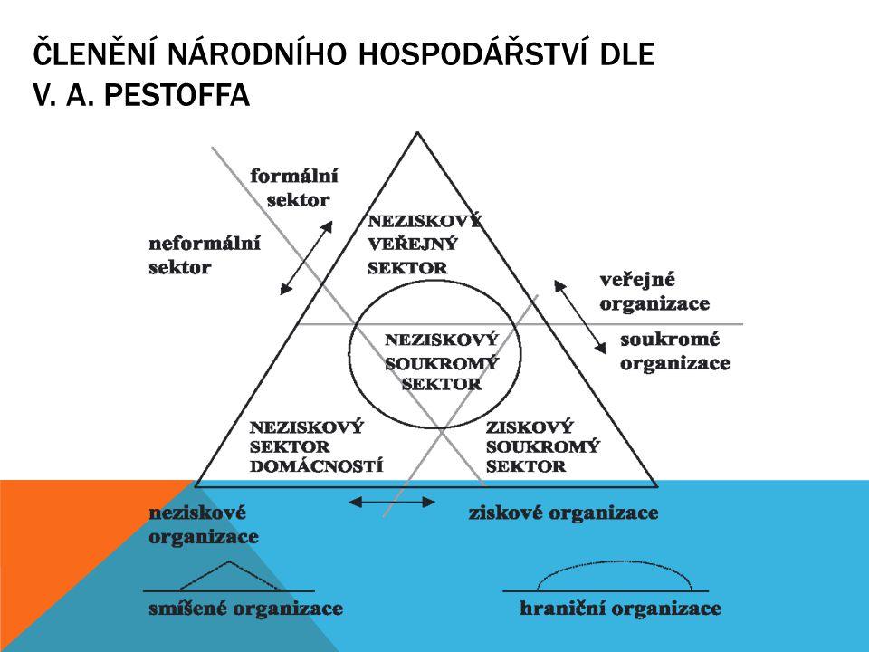 Členění národního hospodářství dle V. A. Pestoffa