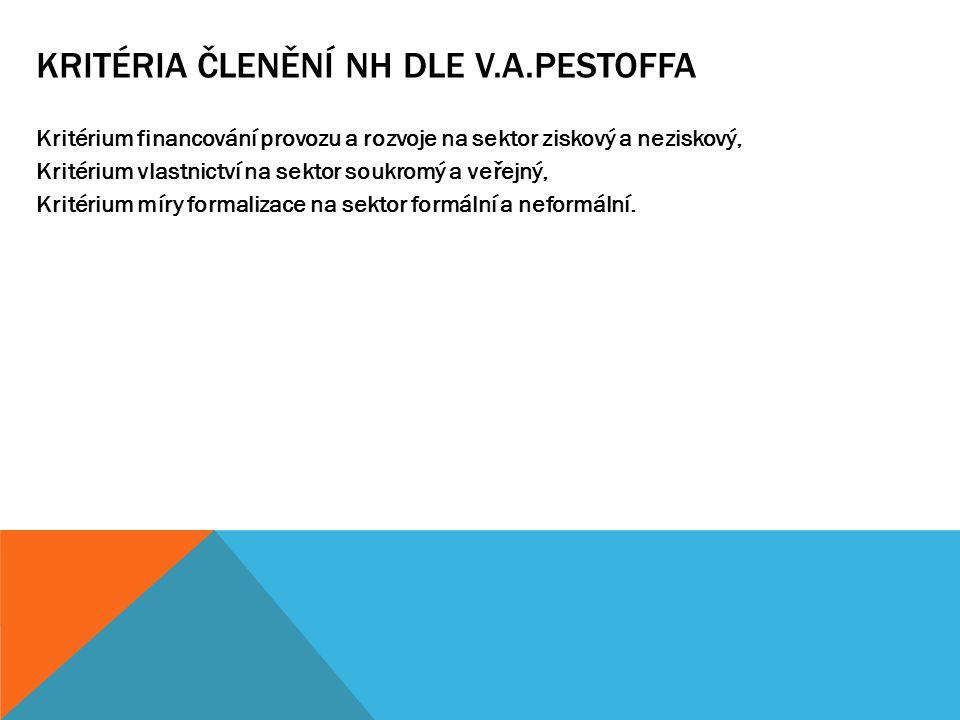 Kritéria členění NH dle V.A.Pestoffa