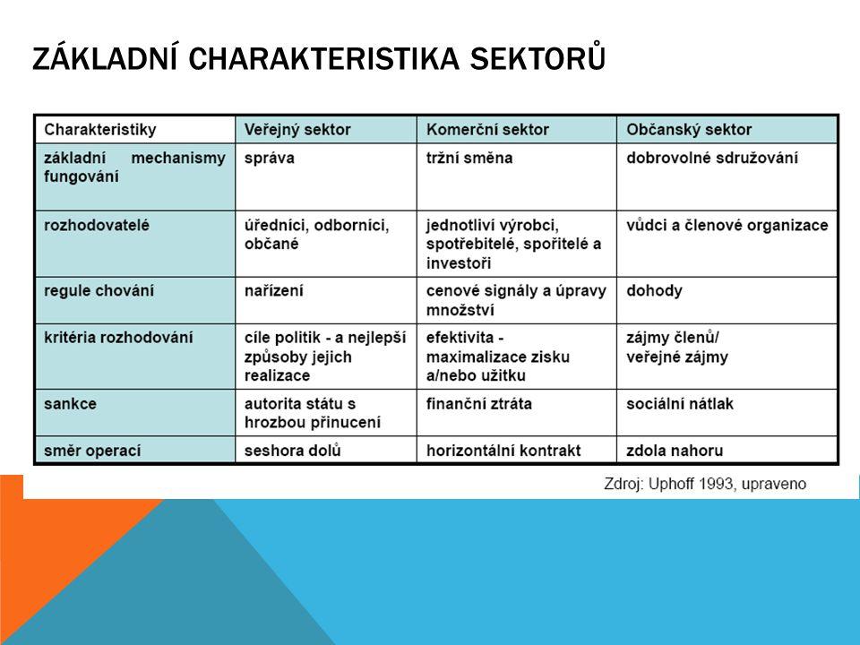 Základní charakteristika sektorů