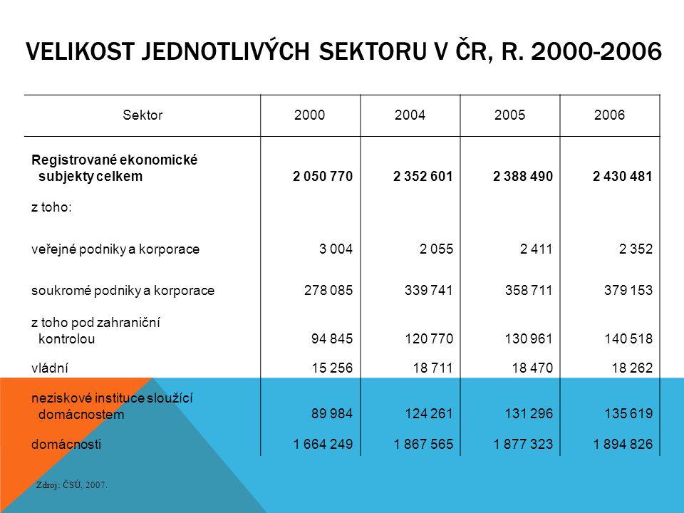 VELIKOST JEDNOTLIVÝCH SEKTORU V ČR, R. 2000-2006