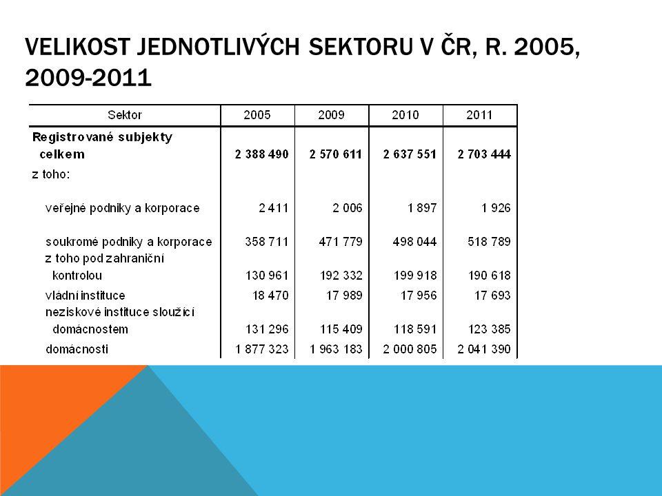 VELIKOST JEDNOTLIVÝCH SEKTORU V ČR, R. 2005, 2009-2011