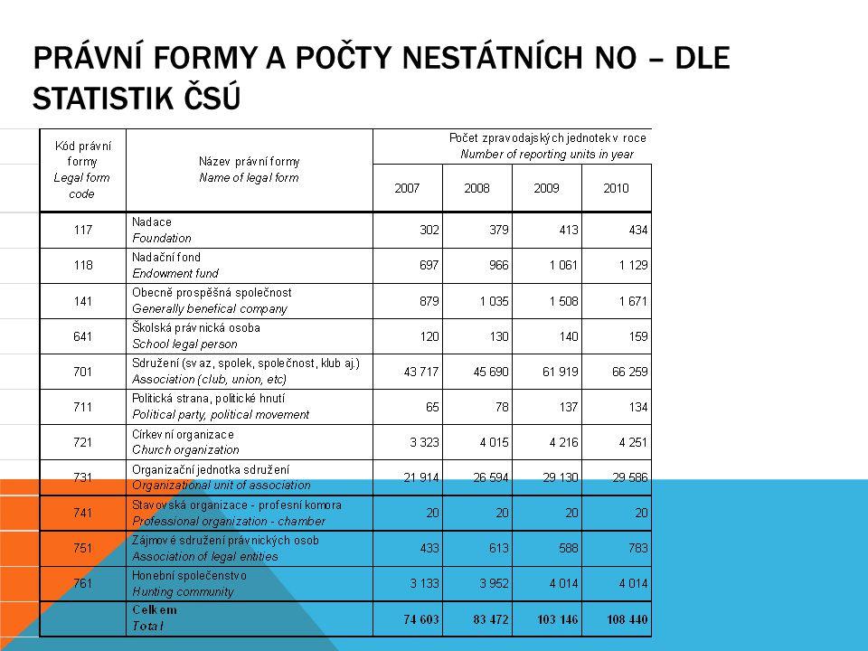 Právní formy a počty nestátních NO – dle statistik ČSÚ