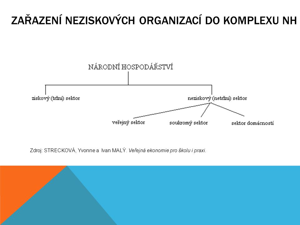 ZAŘAZENÍ NEZISKOVÝCH ORGANIZACÍ DO KOMPLEXU NH