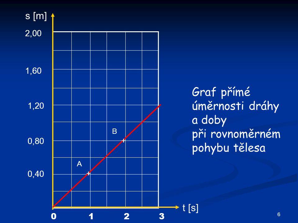 Graf přímé úměrnosti dráhy a doby při rovnoměrném pohybu tělesa