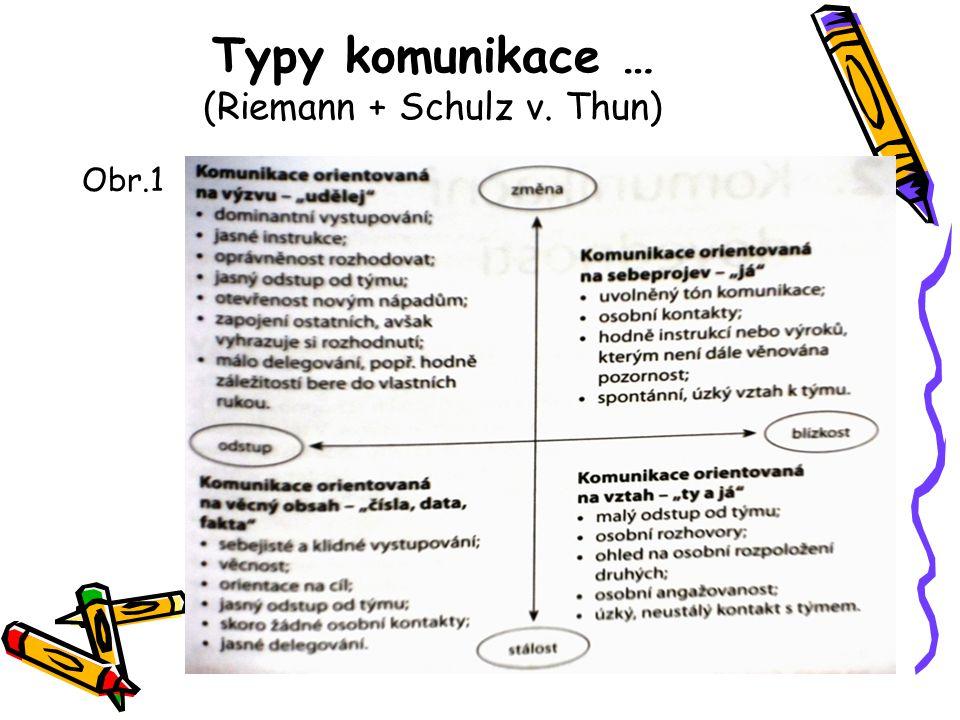 Typy komunikace … (Riemann + Schulz v. Thun)