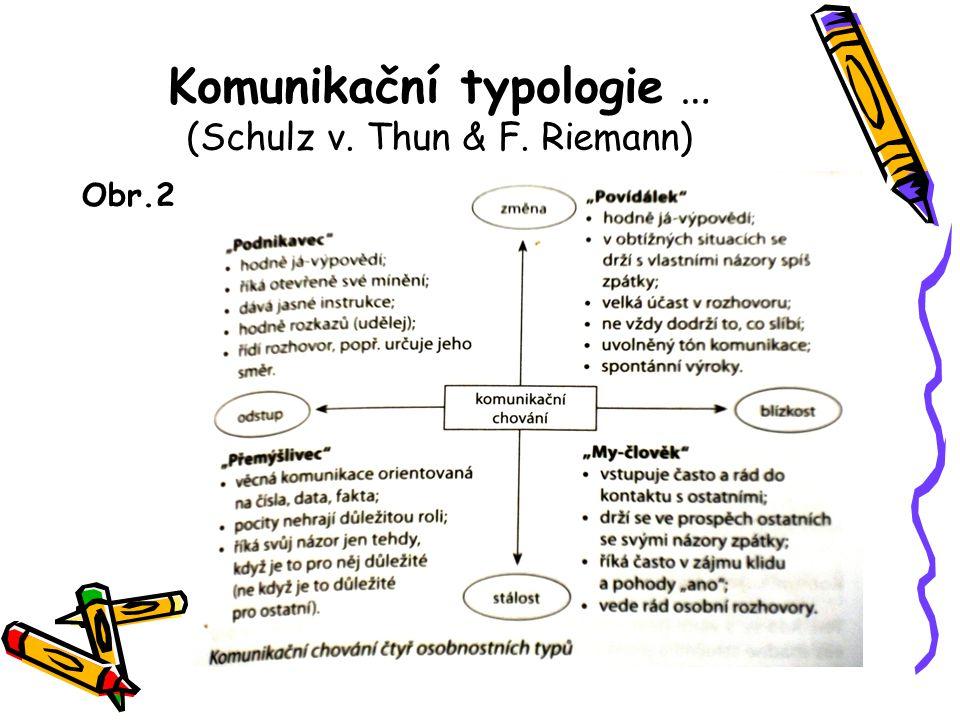 Komunikační typologie … (Schulz v. Thun & F. Riemann)