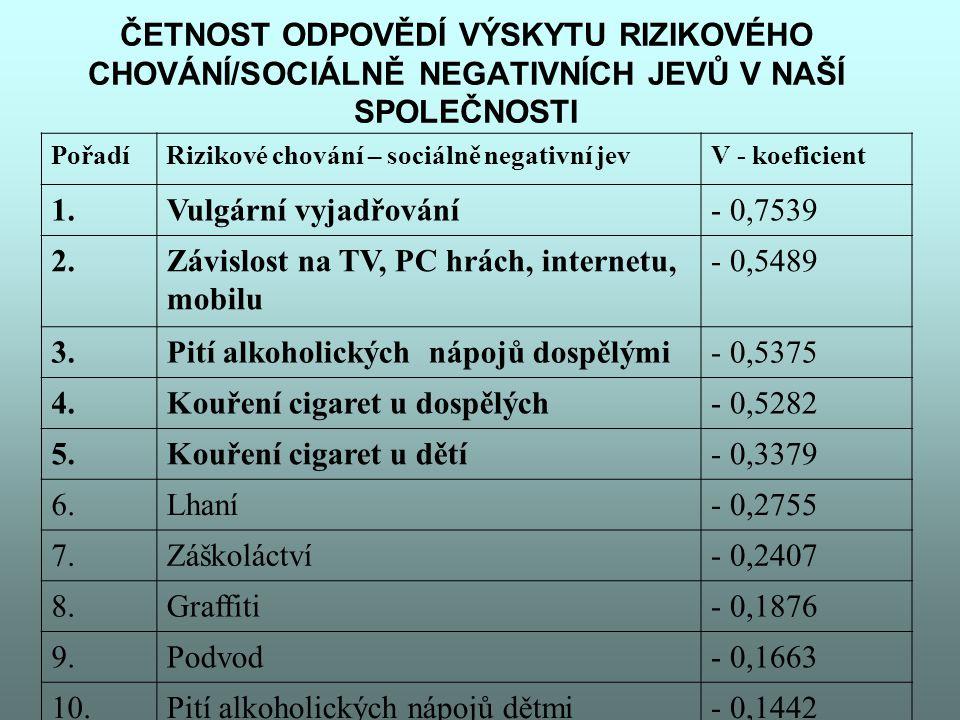 Závislost na TV, PC hrách, internetu, mobilu - 0,5489 3.
