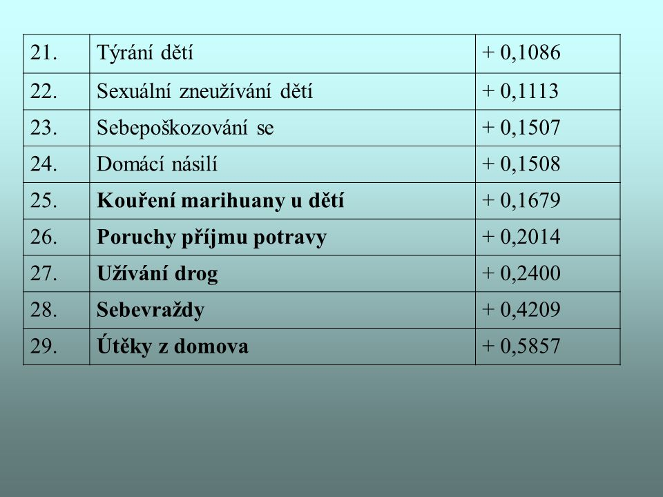 21. Týrání dětí. + 0,1086. 22. Sexuální zneužívání dětí. + 0,1113. 23. Sebepoškozování se. + 0,1507.