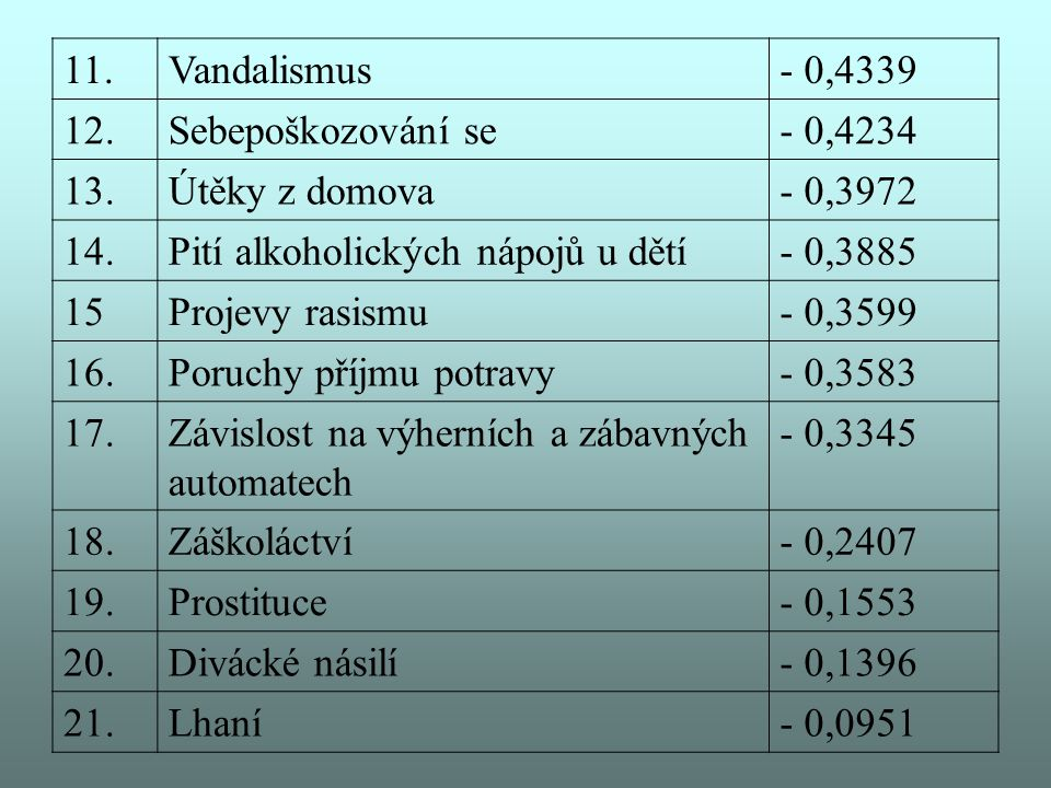 11. Vandalismus. - 0,4339. 12. Sebepoškozování se. - 0,4234. 13. Útěky z domova. - 0,3972. 14.