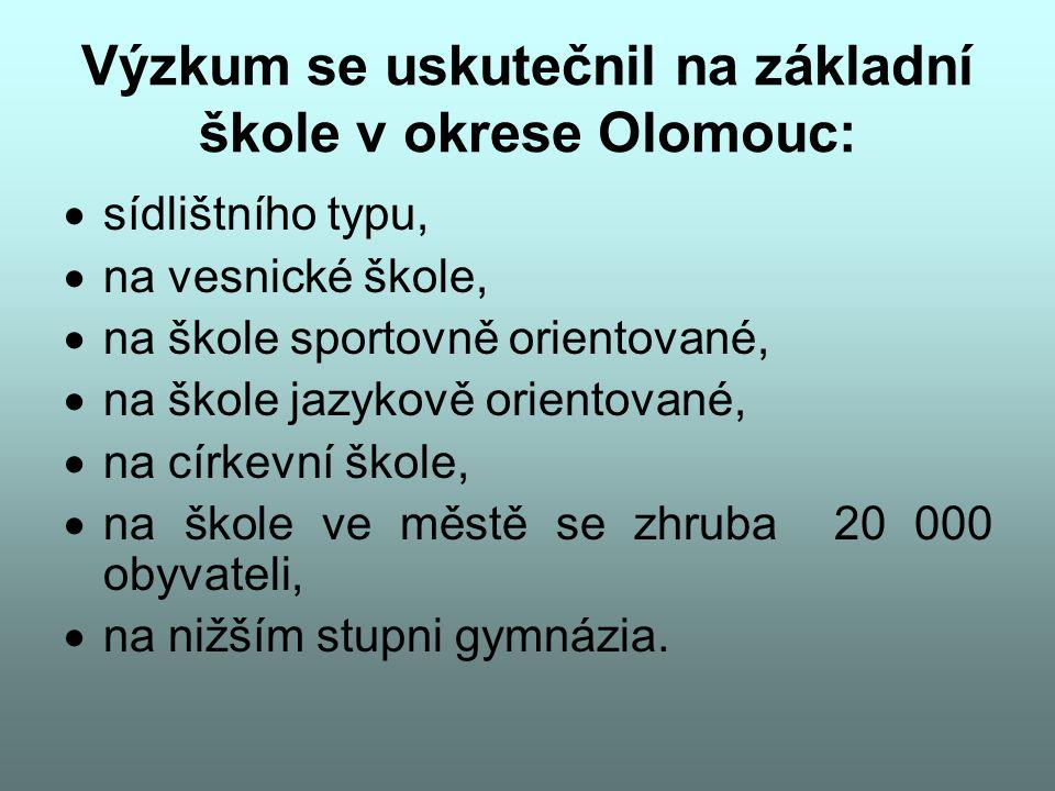 Výzkum se uskutečnil na základní škole v okrese Olomouc: