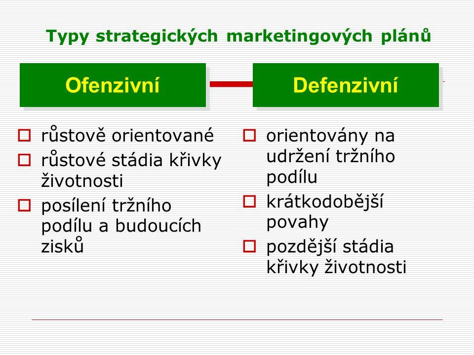 Typy strategických marketingových plánů