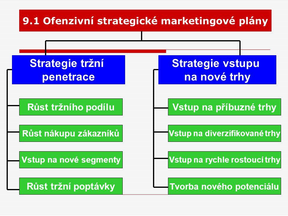 Strategie tržní penetrace Strategie vstupu na nové trhy
