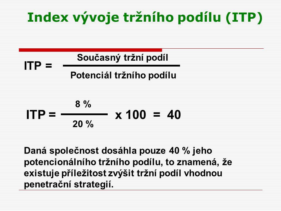 Index vývoje tržního podílu (ITP)