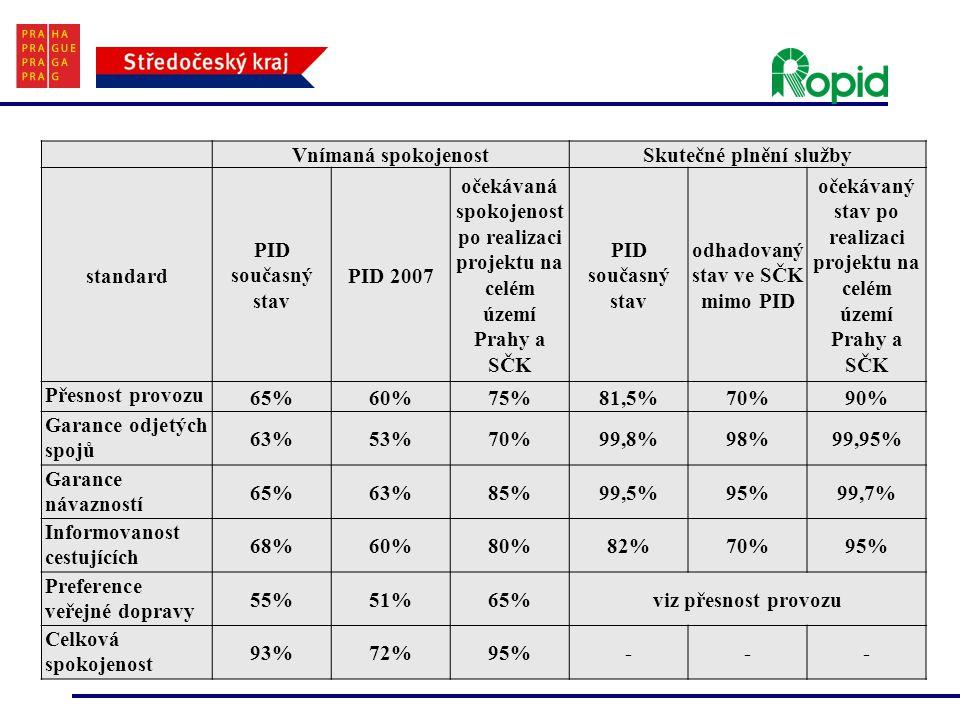 Skutečné plnění služby standard PID současný stav PID 2007