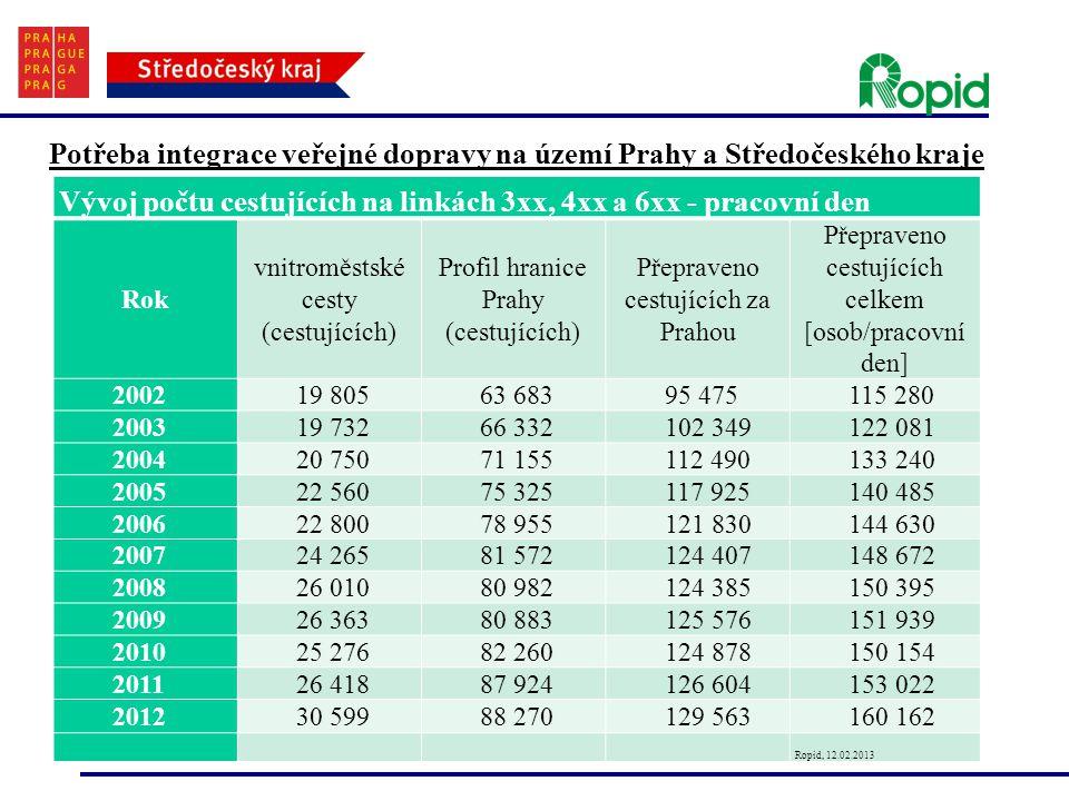 Potřeba integrace veřejné dopravy na území Prahy a Středočeského kraje