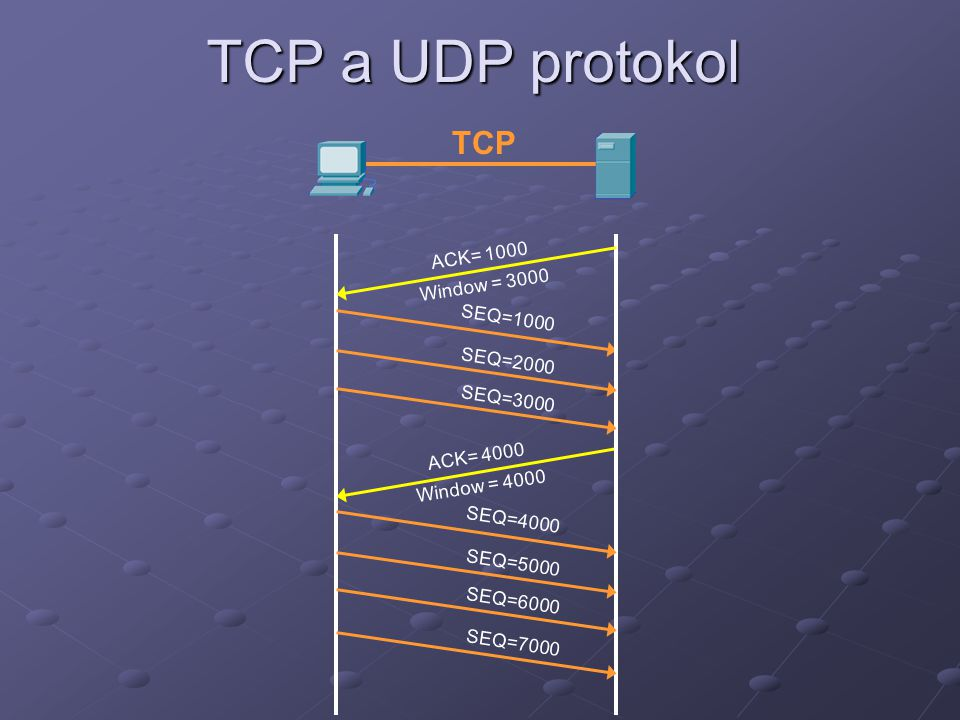 TCP a UDP protokol TCP ACK= 1000 Window = 3000 SEQ=1000 SEQ=2000