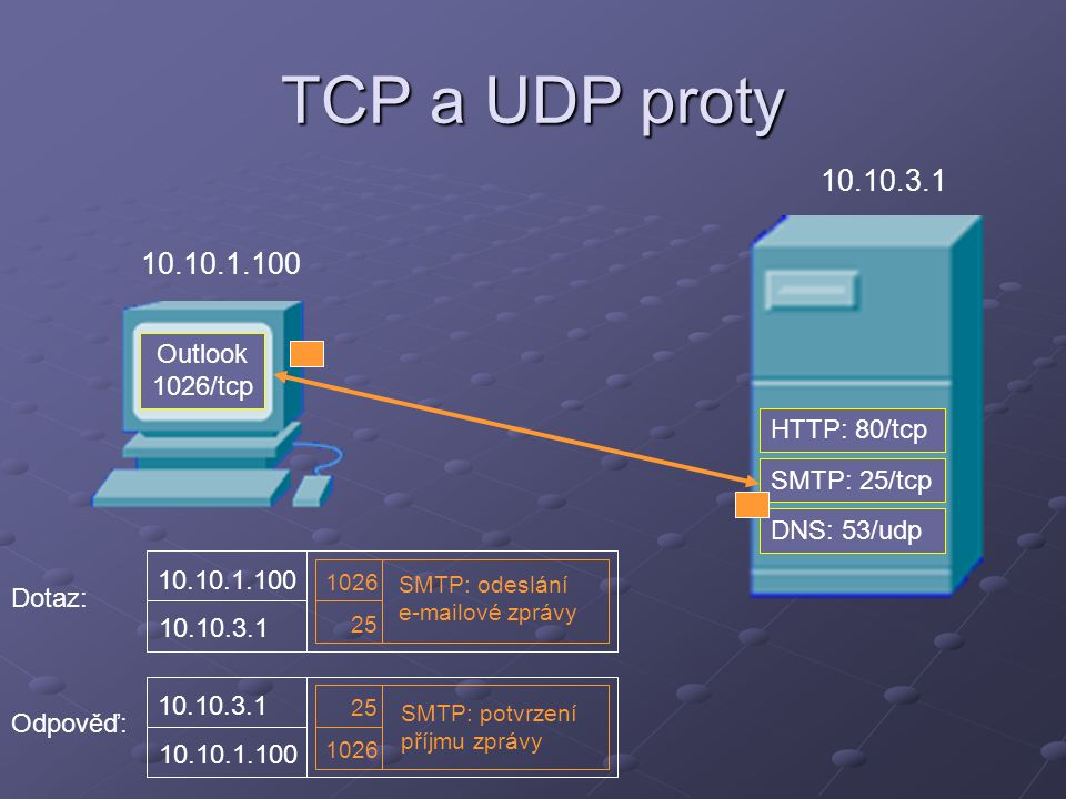 TCP a UDP proty 10.10.3.1 10.10.1.100 Outlook 1026/tcp HTTP: 80/tcp
