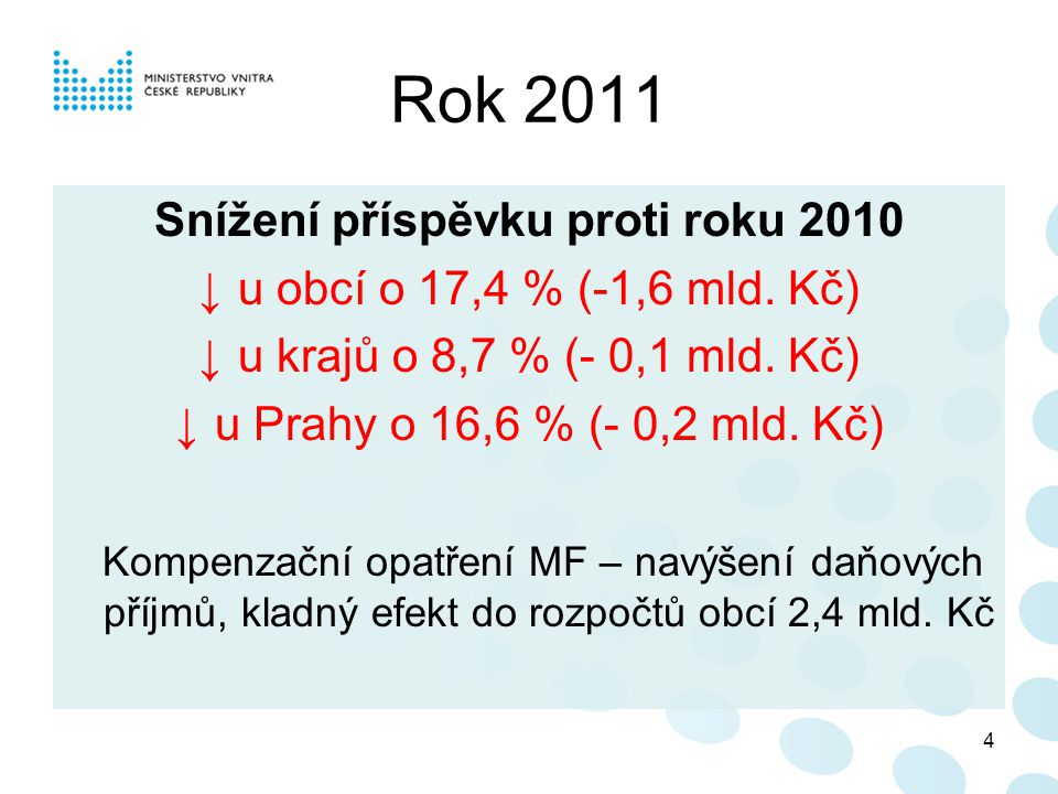 Snížení příspěvku proti roku 2010