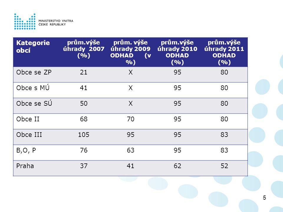prům. výše úhrady 2009 ODHAD (v %)
