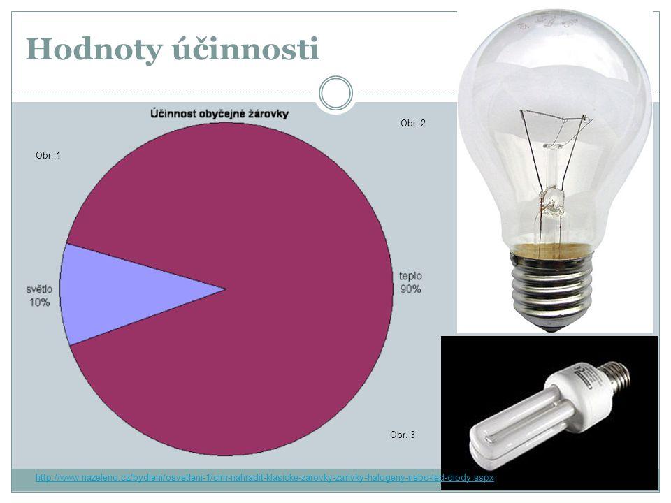 Hodnoty účinnosti Obr. 2 Obr. 1 Obr. 3