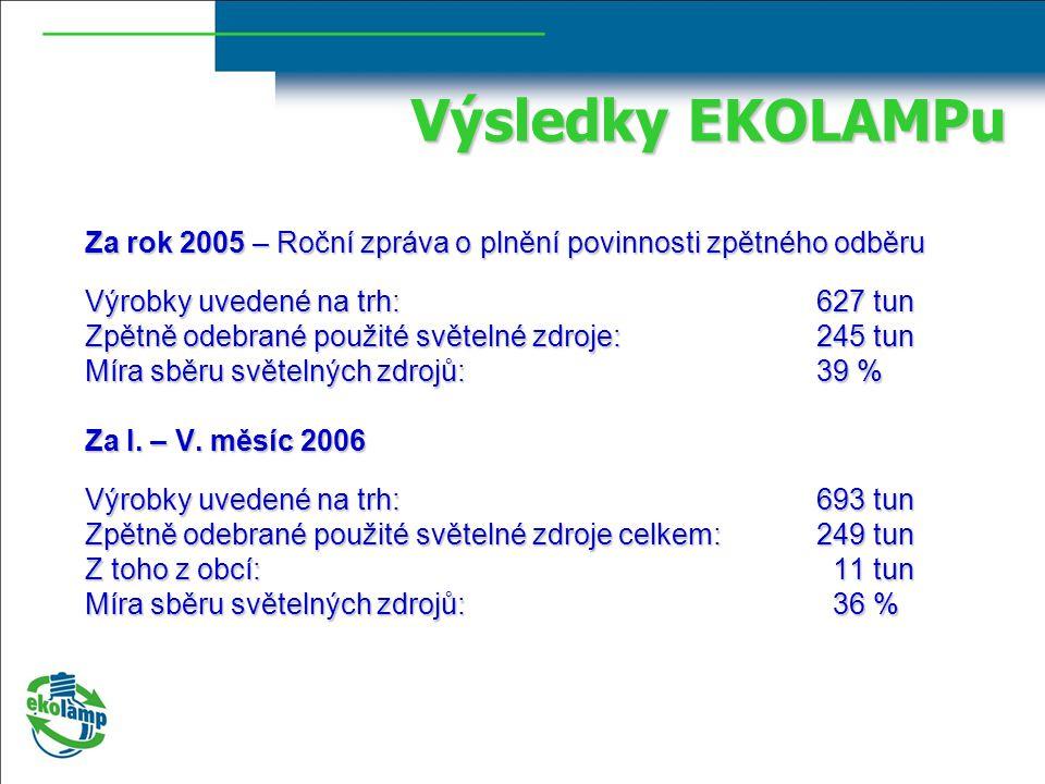 Výsledky EKOLAMPu Za rok 2005 – Roční zpráva o plnění povinnosti zpětného odběru. Výrobky uvedené na trh: 627 tun.