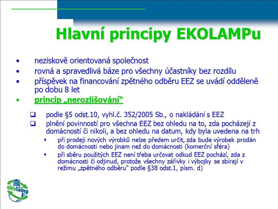 Hlavní principy EKOLAMPu