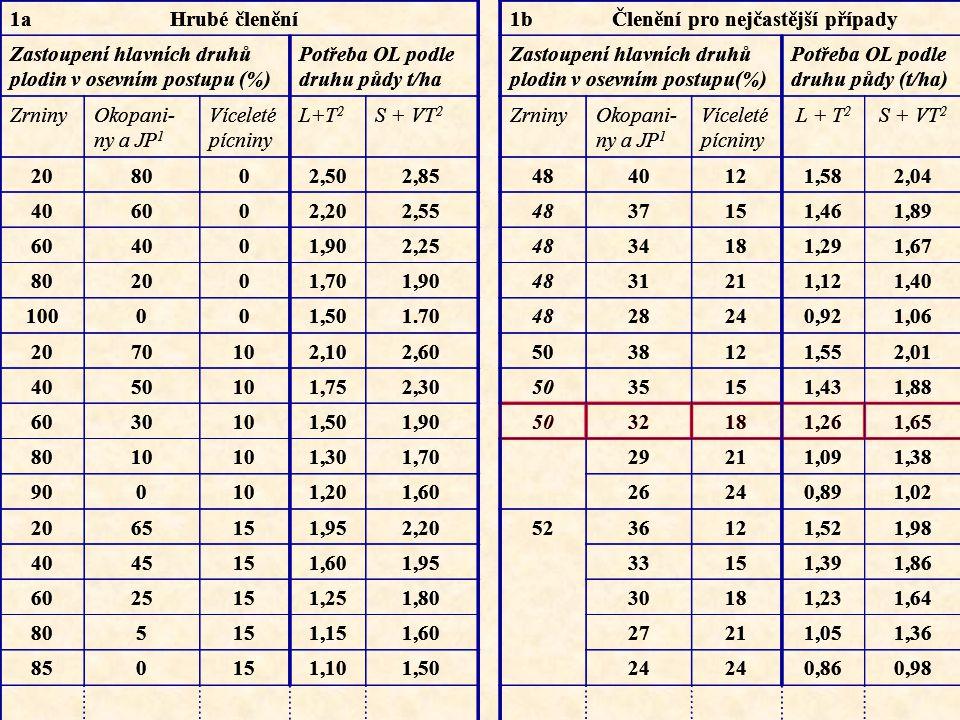 1a Hrubé členění 1b Členění pro nejčastější případy. Zastoupení hlavních druhů plodin v osevním postupu (%)