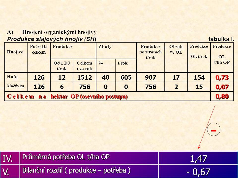 Bilance potřeby a přísunu OL tab.II