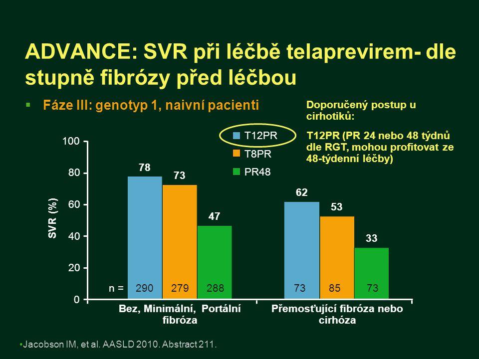 ADVANCE: SVR při léčbě telaprevirem- dle stupně fibrózy před léčbou