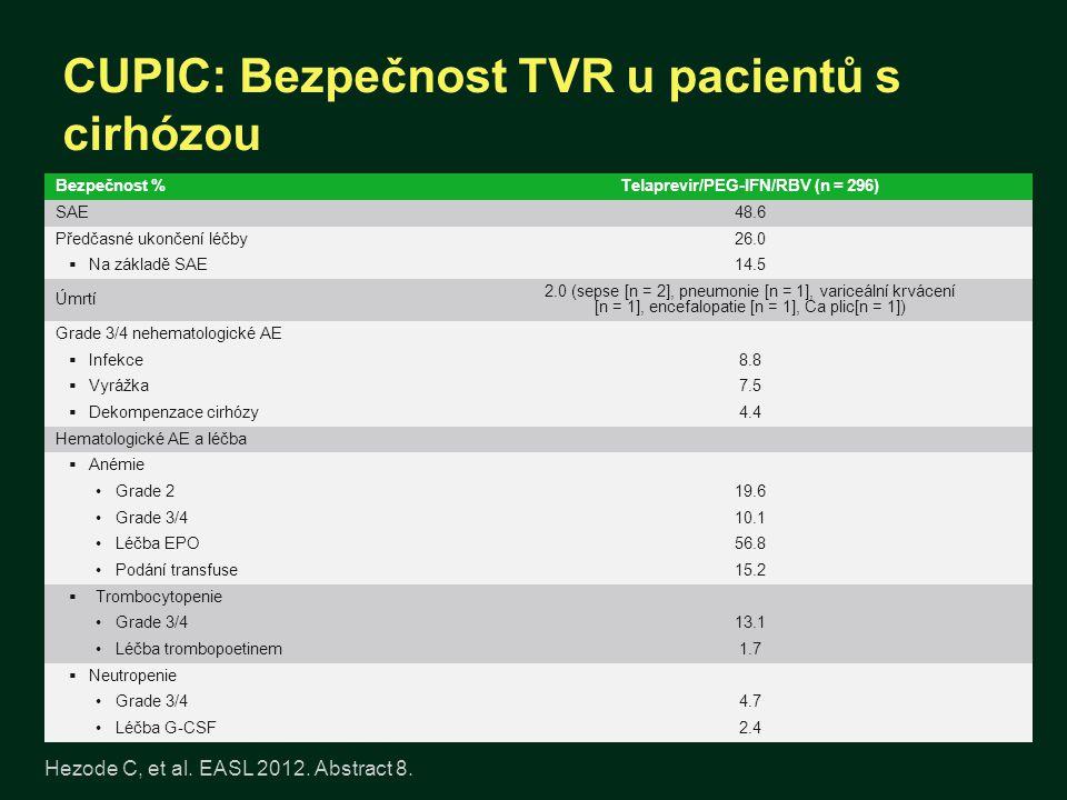 CUPIC: Bezpečnost TVR u pacientů s cirhózou