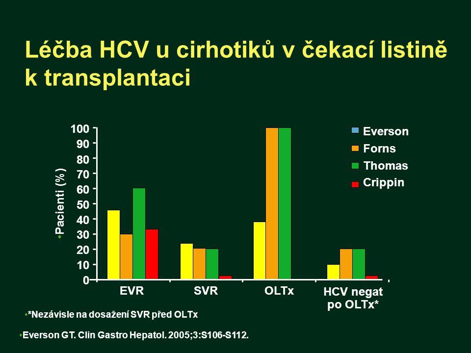 Léčba HCV u cirhotiků v čekací listině k transplantaci