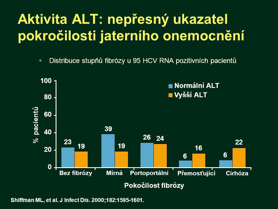 Aktivita ALT: nepřesný ukazatel pokročilosti jaterního onemocnění