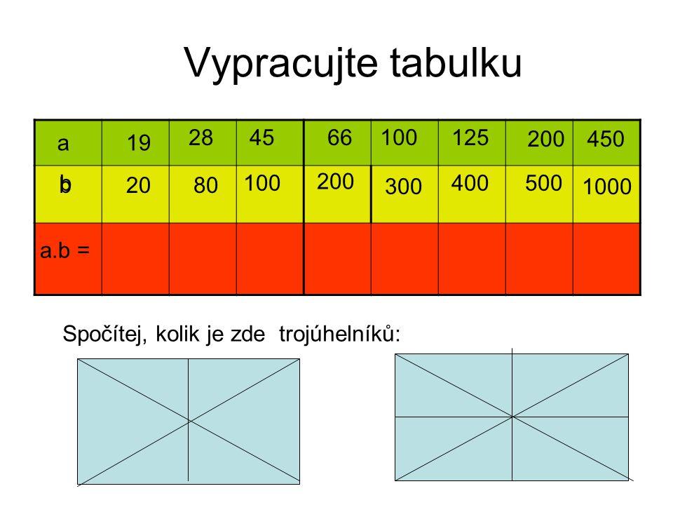 Vypracujte tabulku 300 28 45 125 b 100 400 500 a.b= 66 a 19 200 450 b
