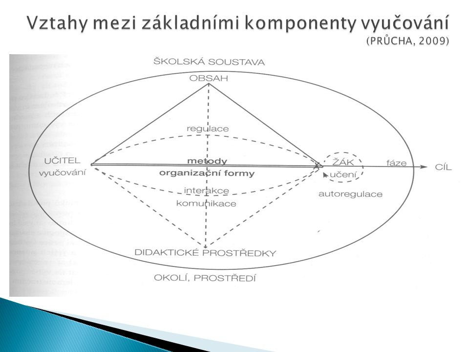 Vztahy mezi základními komponenty vyučování (PRŮCHA, 2009)
